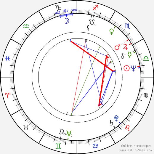Jiří Bulis birth chart, Jiří Bulis astro natal horoscope, astrology