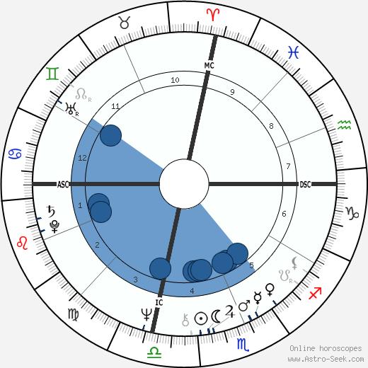 John Bettis wikipedia, horoscope, astrology, instagram