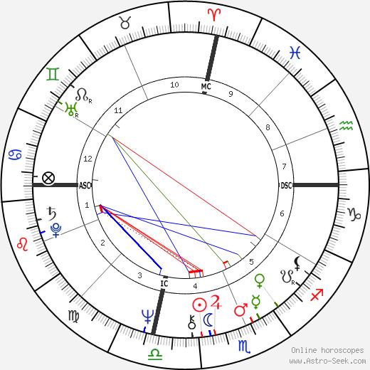John Bettis tema natale, oroscopo, John Bettis oroscopi gratuiti, astrologia