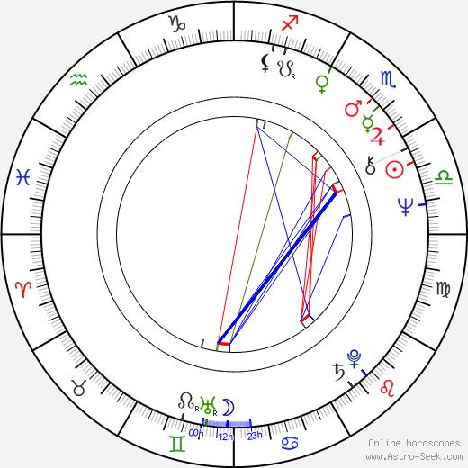 John Getz birth chart, John Getz astro natal horoscope, astrology