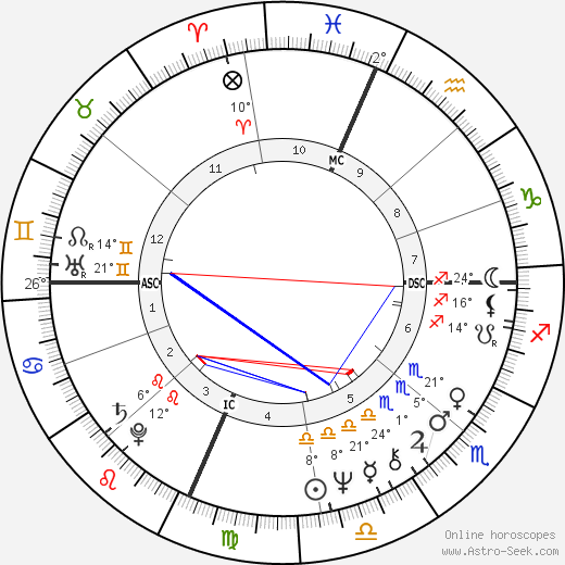 Jon Warden birth chart, biography, wikipedia 2019, 2020