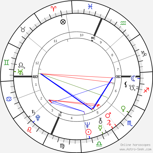 Jon Warden astro natal birth chart, Jon Warden horoscope, astrology