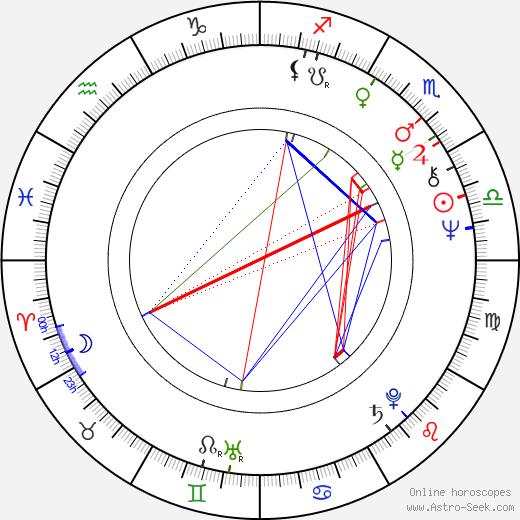 Josef Vajnar astro natal birth chart, Josef Vajnar horoscope, astrology