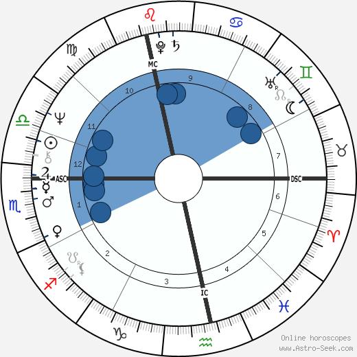 Justin Hayward wikipedia, horoscope, astrology, instagram
