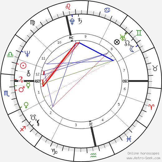 Justin Hayward день рождения гороскоп, Justin Hayward Натальная карта онлайн