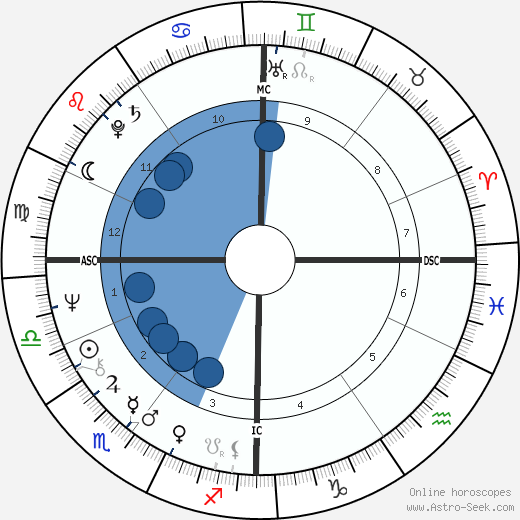 Lucien Van Impe wikipedia, horoscope, astrology, instagram