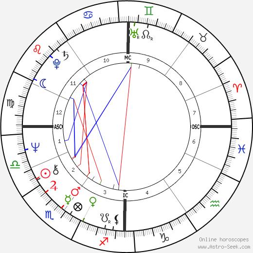 Lucien Van Impe день рождения гороскоп, Lucien Van Impe Натальная карта онлайн