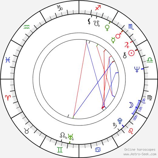 Marko Nikolic birth chart, Marko Nikolic astro natal horoscope, astrology