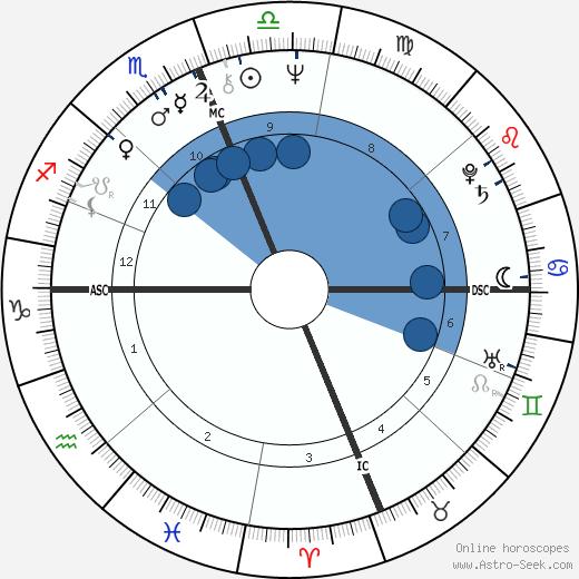 Michael Aquino wikipedia, horoscope, astrology, instagram