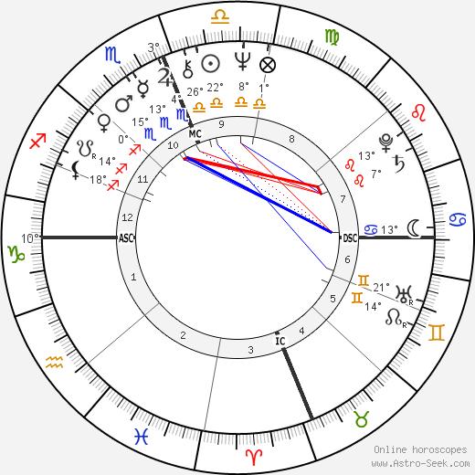 Michael Aquino birth chart, biography, wikipedia 2020, 2021