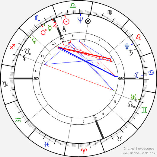 Michael Aquino birth chart, Michael Aquino astro natal horoscope, astrology