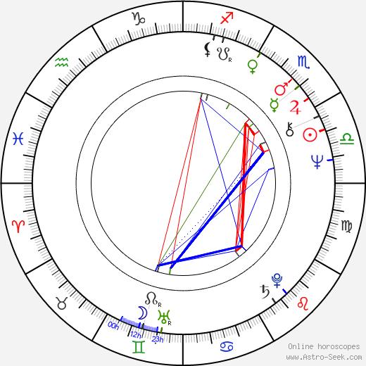 Michael Sloan birth chart, Michael Sloan astro natal horoscope, astrology