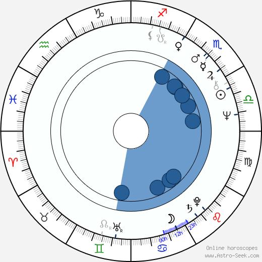 Miguel Godreau wikipedia, horoscope, astrology, instagram