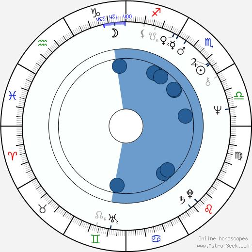 Milan Horáček wikipedia, horoscope, astrology, instagram