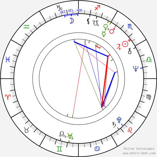 Milan Horáček день рождения гороскоп, Milan Horáček Натальная карта онлайн