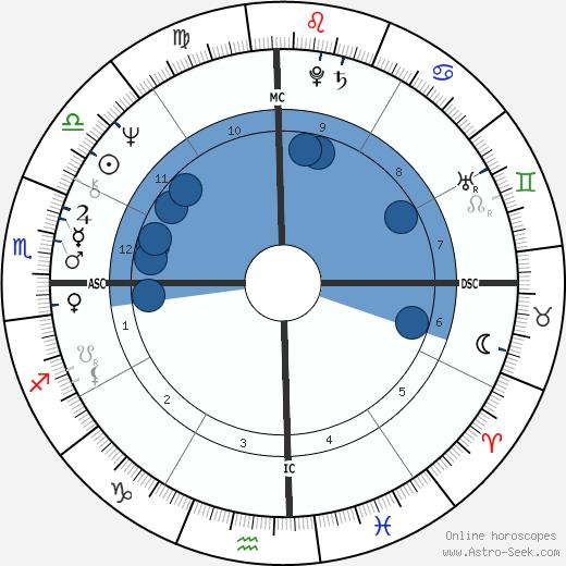 Mohan Koparker wikipedia, horoscope, astrology, instagram