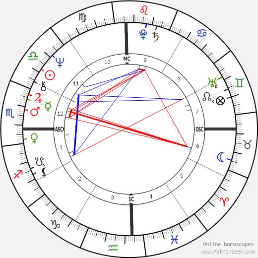 Mohan Koparker день рождения гороскоп, Mohan Koparker Натальная карта онлайн