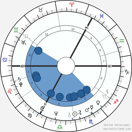 Nicole Josy wikipedia, horoscope, astrology, instagram