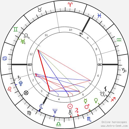 Nicole Josy tema natale, oroscopo, Nicole Josy oroscopi gratuiti, astrologia