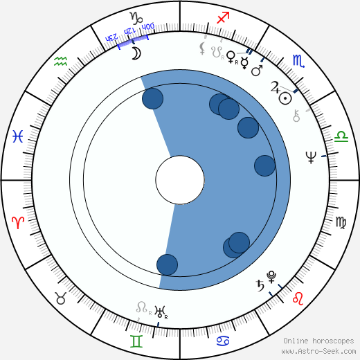 Norman Lovett wikipedia, horoscope, astrology, instagram