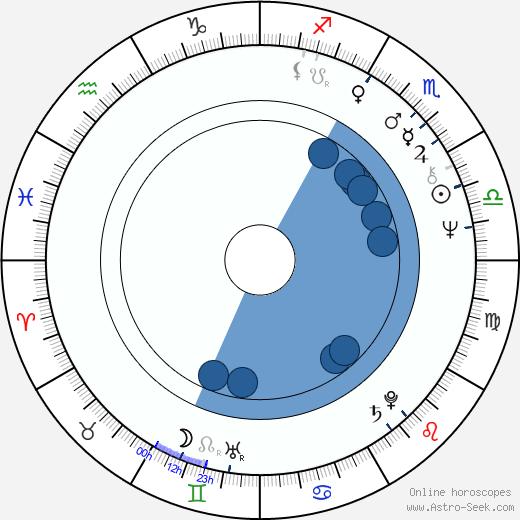 Pavel Chukhray wikipedia, horoscope, astrology, instagram