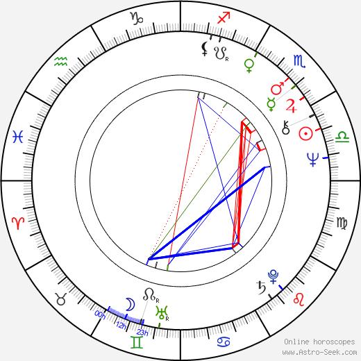 Павел Григорьевич Чухрай Pavel Chukhray день рождения гороскоп, Pavel Chukhray Натальная карта онлайн