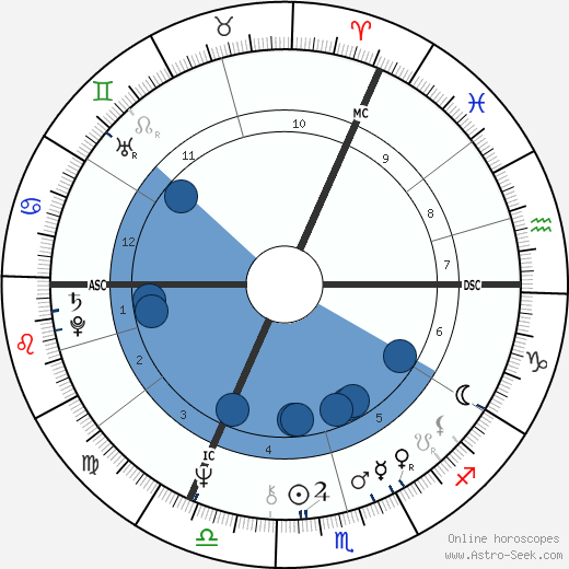 Peter Green horoscope, astrology, sign, zodiac, date of birth, instagram