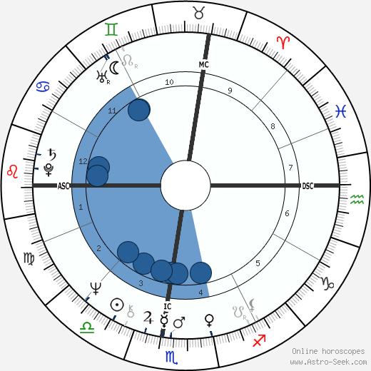 Richard Carpenter wikipedia, horoscope, astrology, instagram