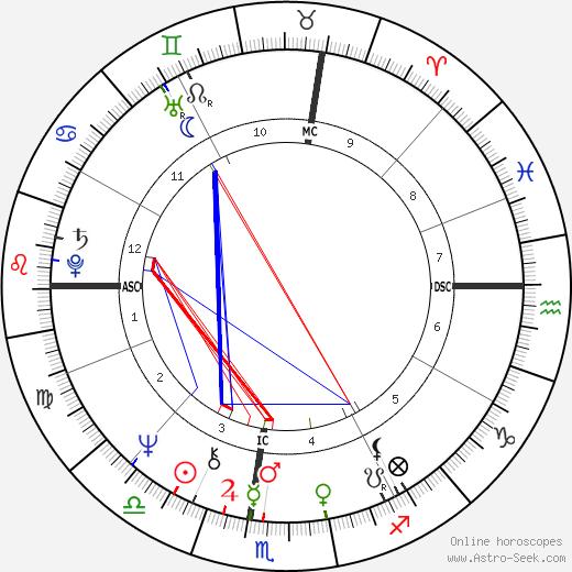 Richard Carpenter день рождения гороскоп, Richard Carpenter Натальная карта онлайн