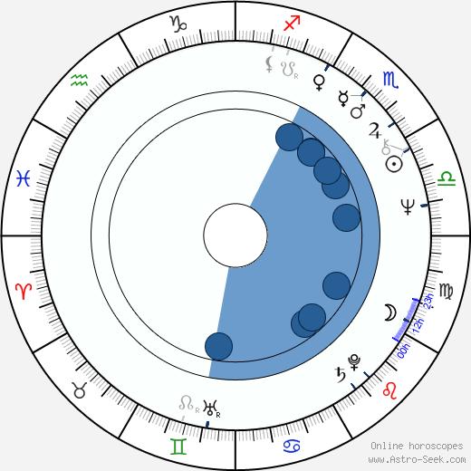 Richard Loncraine wikipedia, horoscope, astrology, instagram