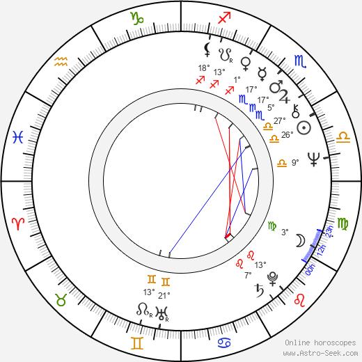 Richard Loncraine birth chart, biography, wikipedia 2019, 2020