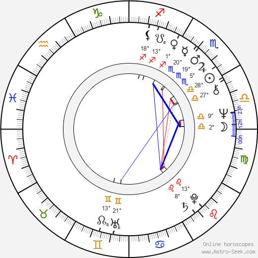 Richard McGonagle birth chart, biography, wikipedia 2020, 2021
