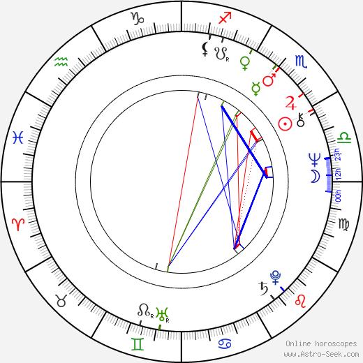 Richard McGonagle birth chart, Richard McGonagle astro natal horoscope, astrology