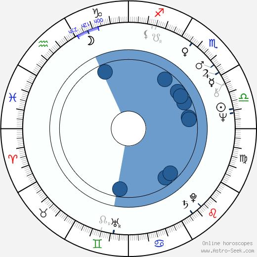 Riittaliisa Helminen wikipedia, horoscope, astrology, instagram