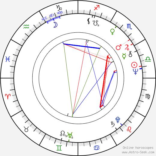 Riittaliisa Helminen astro natal birth chart, Riittaliisa Helminen horoscope, astrology
