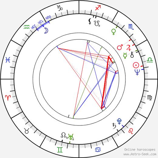 Rudolf Hrušínský Jr. день рождения гороскоп, Rudolf Hrušínský Jr. Натальная карта онлайн