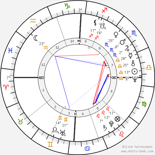 Stephen Arroyo birth chart, biography, wikipedia 2019, 2020