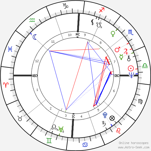 Stephen Arroyo astro natal birth chart, Stephen Arroyo horoscope, astrology
