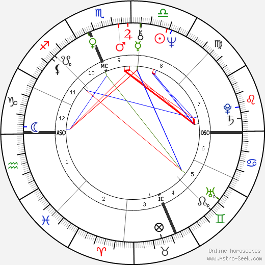 Susan Sarandon astro natal birth chart, Susan Sarandon horoscope, astrology
