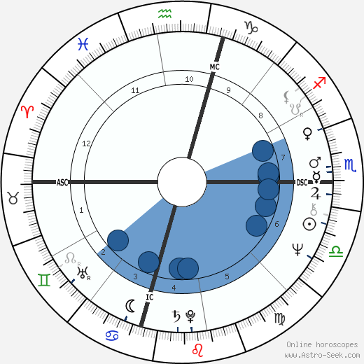 Suzanne Somers wikipedia, horoscope, astrology, instagram