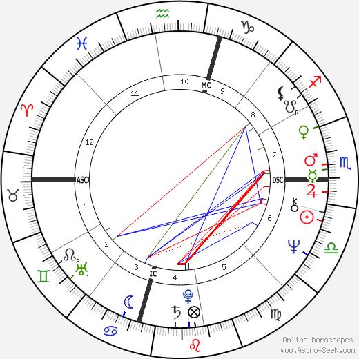 Suzanne Somers tema natale, oroscopo, Suzanne Somers oroscopi gratuiti, astrologia