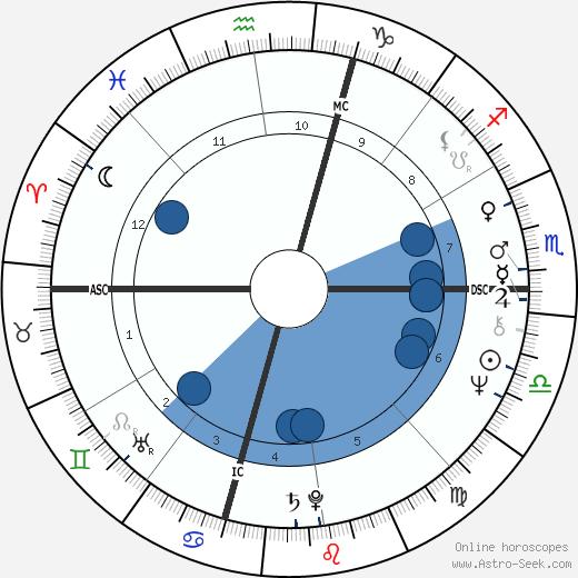 Swami Beyondananda wikipedia, horoscope, astrology, instagram