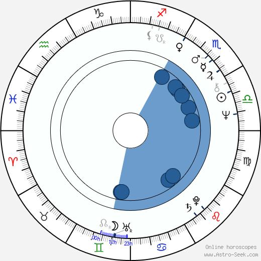 Victor Banerjee wikipedia, horoscope, astrology, instagram