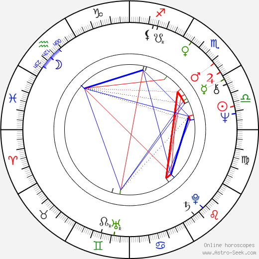 Vinod Khanna birth chart, Vinod Khanna astro natal horoscope, astrology