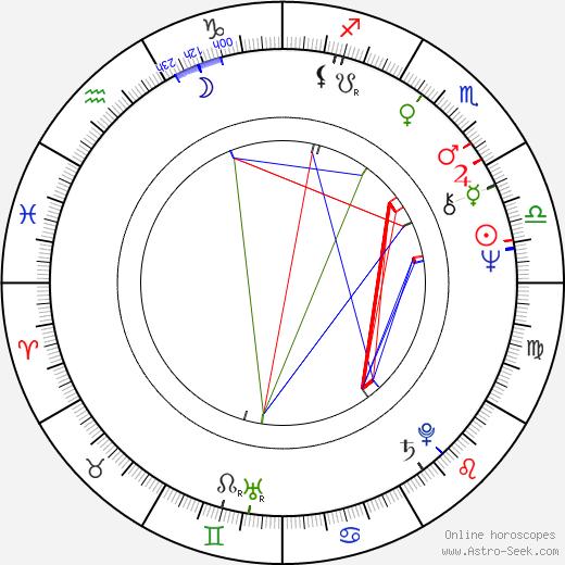 Yevgeni Karelskikh день рождения гороскоп, Yevgeni Karelskikh Натальная карта онлайн