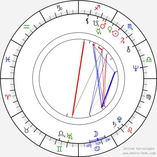 Aila Svedberg tema natale, oroscopo, Aila Svedberg oroscopi gratuiti, astrologia