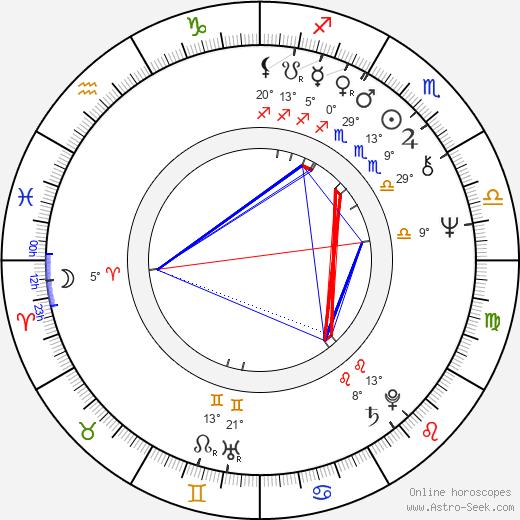 Anatoliy Vasilev birth chart, biography, wikipedia 2020, 2021