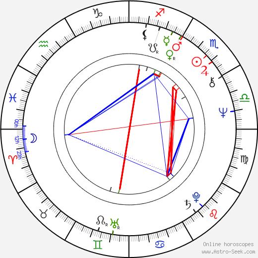 Anatoliy Vasilev birth chart, Anatoliy Vasilev astro natal horoscope, astrology