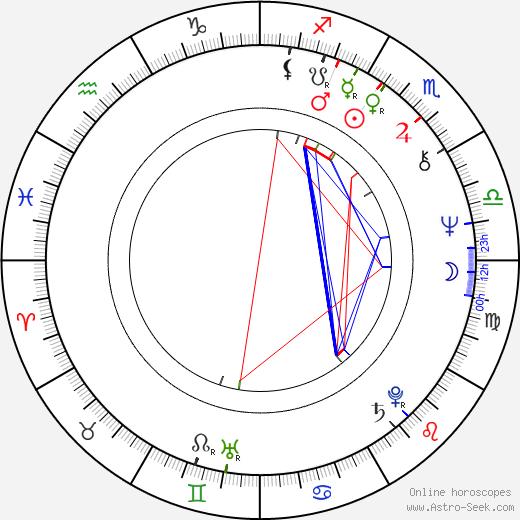 Andrea Allan astro natal birth chart, Andrea Allan horoscope, astrology