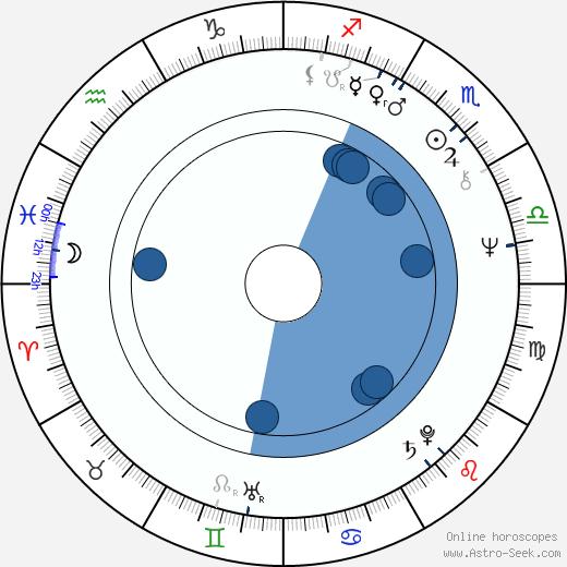 Arto Lönnfors wikipedia, horoscope, astrology, instagram